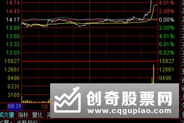 今日股票涨停预,明日6股有望冲击涨停