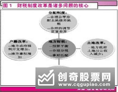 收入分配制度改革红利将密集释放