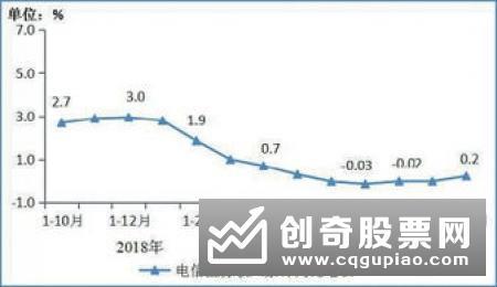 前10月电信业务收入增速转正