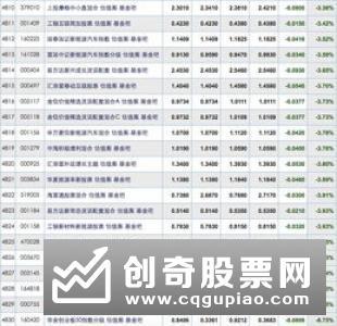 沪港深基金9月首周净值涨幅达336多家基金看好中长期向好走势基础