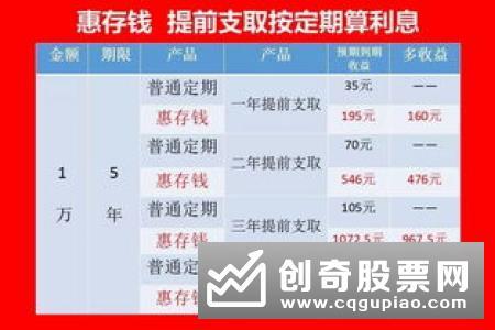 多家银行理财产品发力!不少产品利率超5% 其中保本的产品有多少