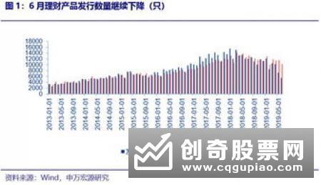 中银理财首款产品发售 净值型产品存续数量超8000只