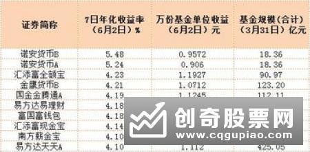 泛宝宝类理财产品收益率排名(2019年11月5日)